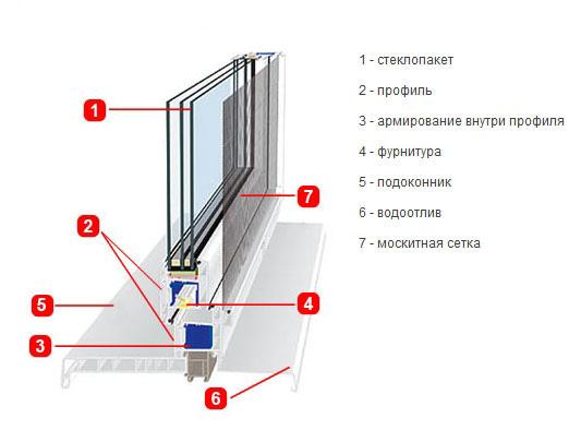 Сколько стоит монтаж пластикового окна.